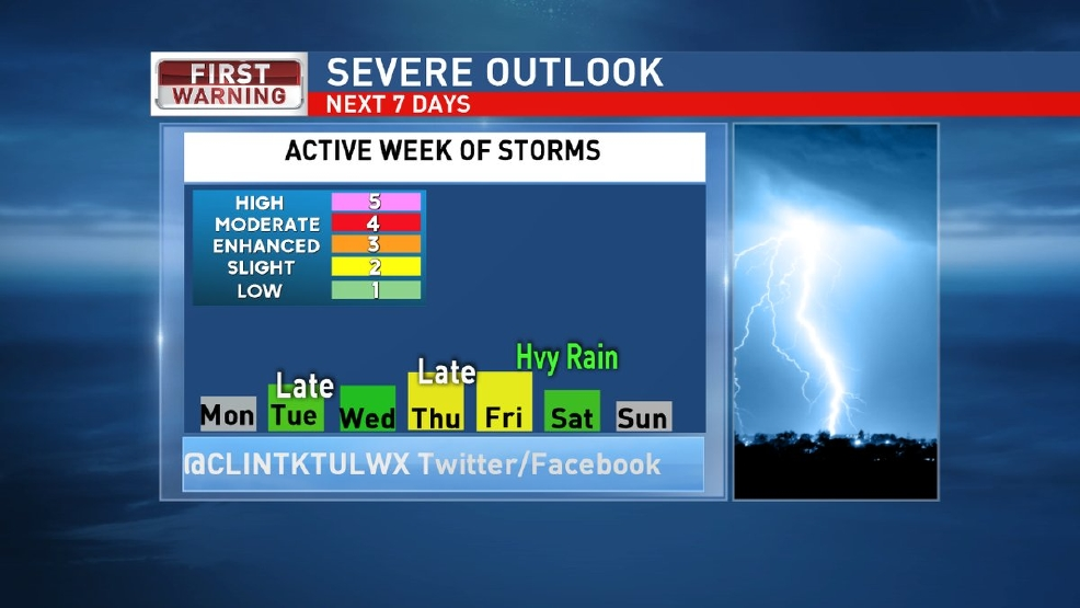 Severe weather threat this week: When to expect the storms