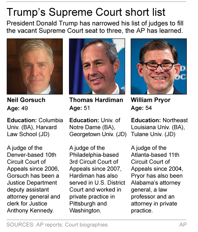 Graphic shows profile information for three potential Supreme Court nominees; 2c x 4 inches; 96.3 mm x 101 mm. (AP)