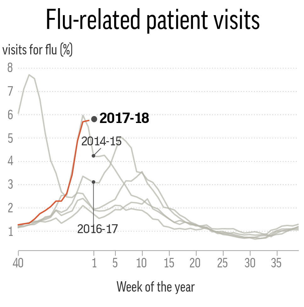 Chart shows weekly percentage of visits for flu-like illness reported by ILINet by season, highlighting the past three seasons