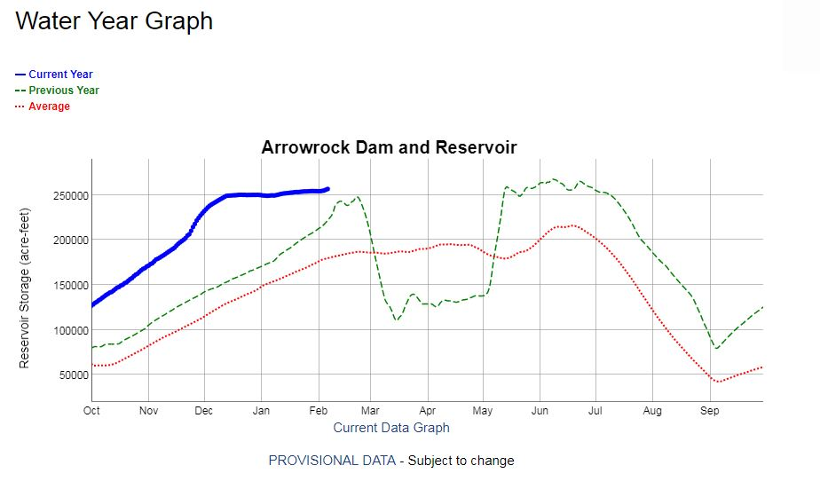 This graph shows the amount of water (measured in acre feet) currently in Arrowrock Reservoir in the Boise Basin. The blue line represents this year, while the red line represents an 'average' year, and green represent's last year's data.